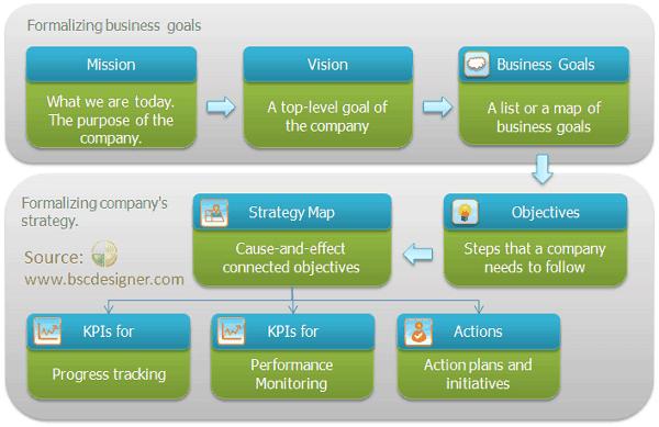 Business goals alignment