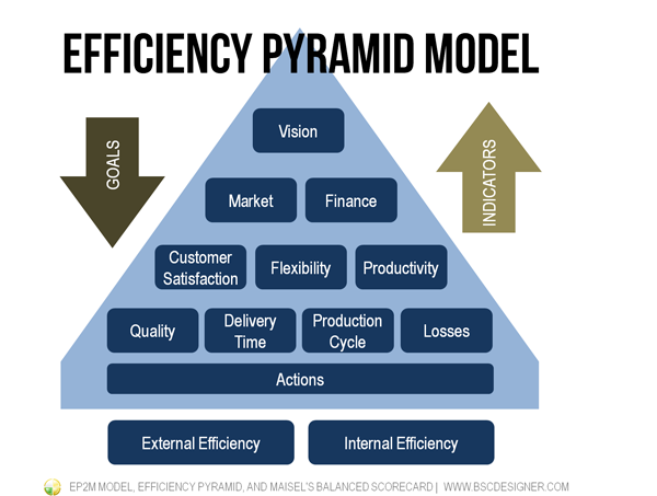 Efficiency Pyramid Model