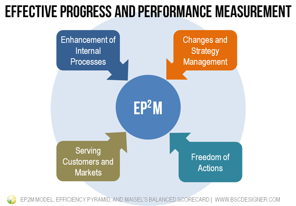ЕР2M model – Effective Progress and Performance Measurement