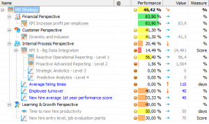 Example of KPIs for HR Scorecard