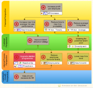 HR Balanced Scorecard example with Strategy Map and KPIs