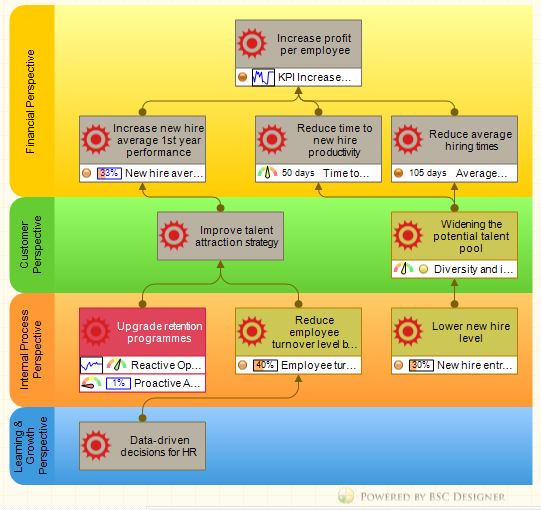 manufacturing strategic business plan sample