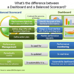KPI dashboard vs Balanced Scorecard