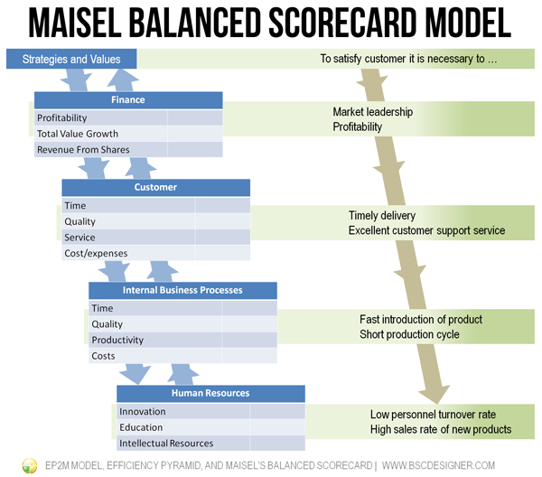 Maisel Balanced Scorecard Model
