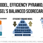 EP2M Model, Efficiency Pyramid, and Maisel