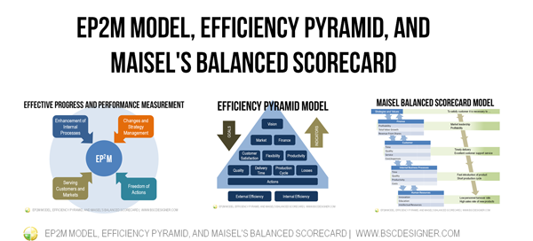 EP2M Model, Efficiency Pyramid, and Maisel's Balanced Scorecard