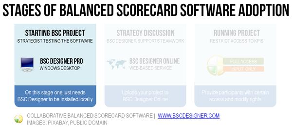 Stage 1: BSC Designer installed locally
