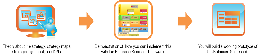 Training guides you from Balanced Scorecard theory to building a working prototype of the scorecard for your company