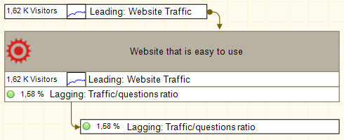"""Easyto use website"" goal aligned with two indicators."
