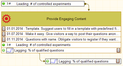 "Leading and lagging indicators for the ""provide engaging content"" goal."