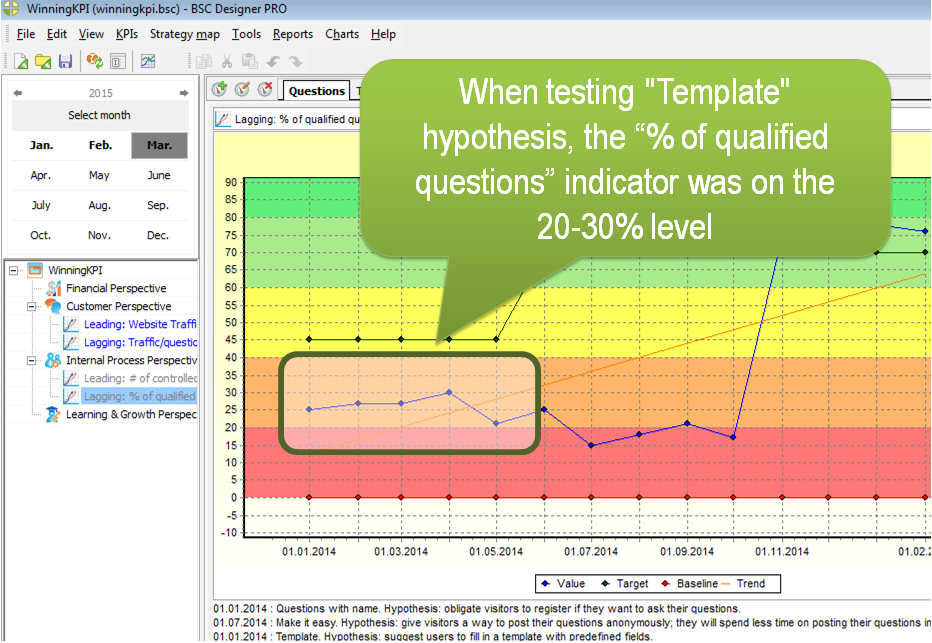 "When testing ""Template"" hypothesis, the ""% of qualified questions"" indicator was on the 20-30% level."