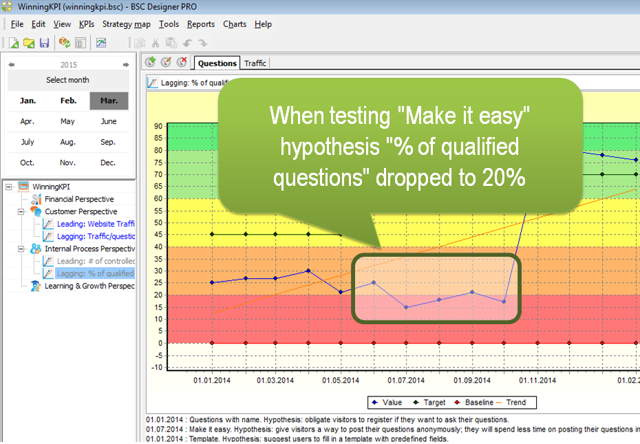 "When testing ""Make it easy"" hypothesis ""% of qualified questions"" dropped to 20%"