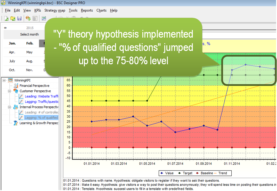 """Y"" theory hypothesis implemented - ""% of qualified questions"" jumped up to the 75-80% level."