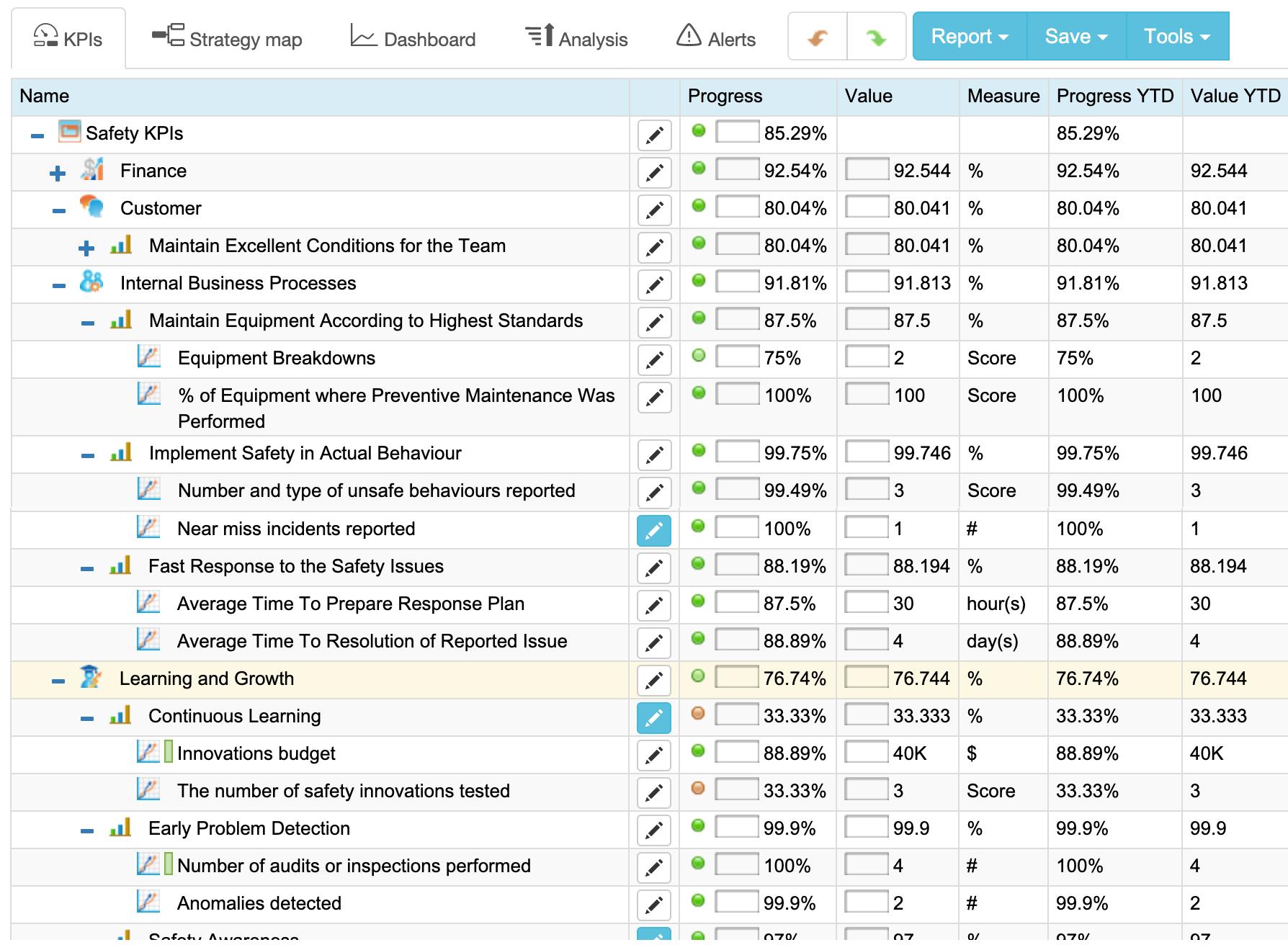 Safety KPIs in BSC Designer Online