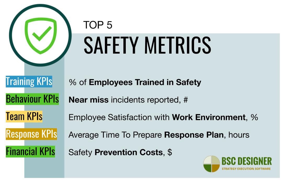 Top 5 KPIs for Safety