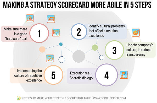Making a strategy scorecard more agile in 5 steps