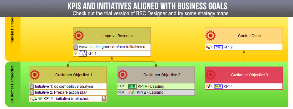 KPIs and Initiatives on Strategy Map