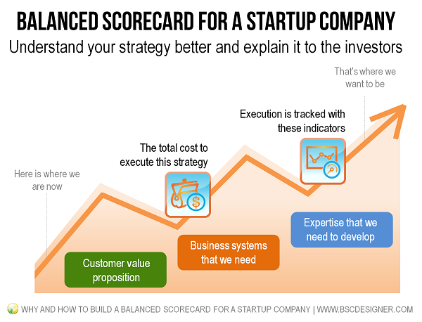 Balanced Scorecard for a Startup Company. Understand your strategy better and explain it to the investors.