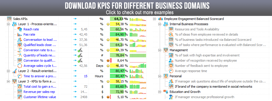Download examples of KPIs from different business domains