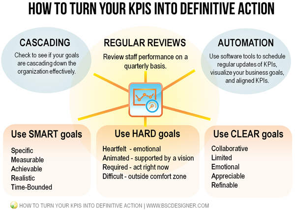 How to Turn Your KPIs into Definitive Action