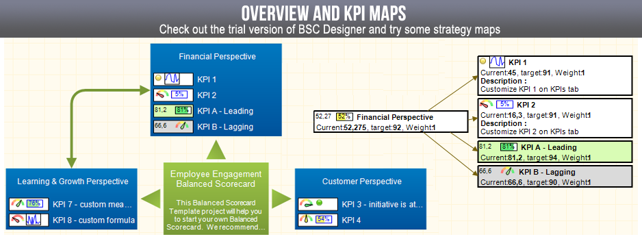 Balanced Scorecard overview and KPI maps