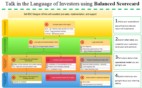 Free 17 balanced scorecard examples and templates bsc designer strategy map presented at the venture investment event sabantuy in belgrade fbccfo Image collections