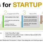 Startup KPIs explained by BSC Designer