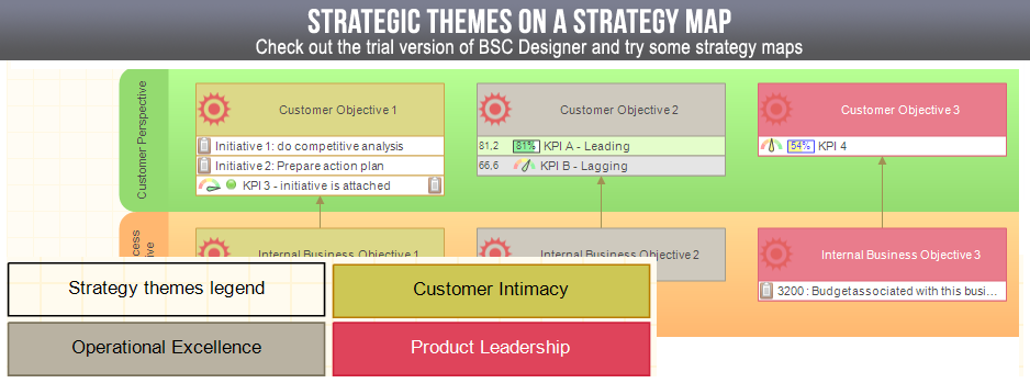 Strategy map with strategic themes