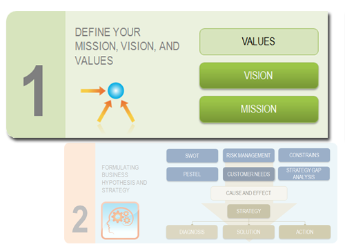 Step 1. Formulate company's vision and mission statements