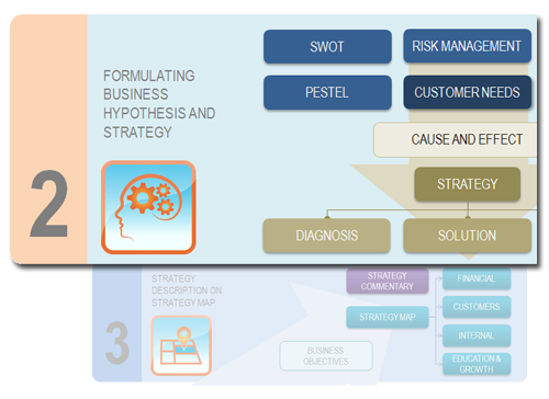 Step 2 - Define a company's strategy