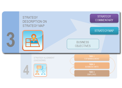 Step 3 - describe a company's strategy on a strategy map