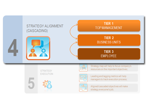 Step 4 - Translate your strategy to the department and individual levels
