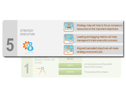 Step 5 - Execute your strategy