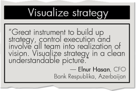 Visualize strategy with BSC Designer