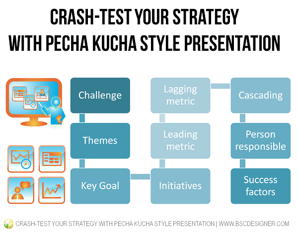 Crash-test your strategy with Pecha Kucha style presentation
