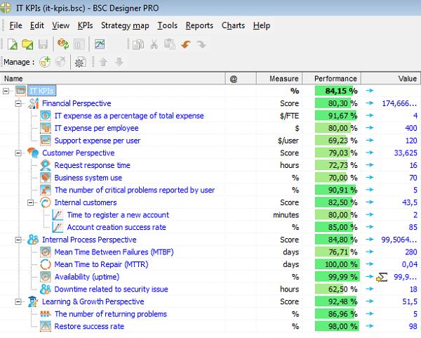 IT KPIs in BSC Designer