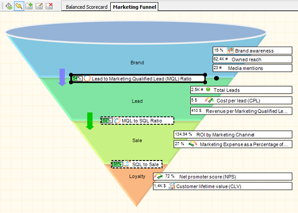 Marketing funnel with KPIs in BSC Designer