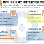 Having a set of well-defined IT KPIs will help to keep IT accountable and to have early warning signals about potential problems