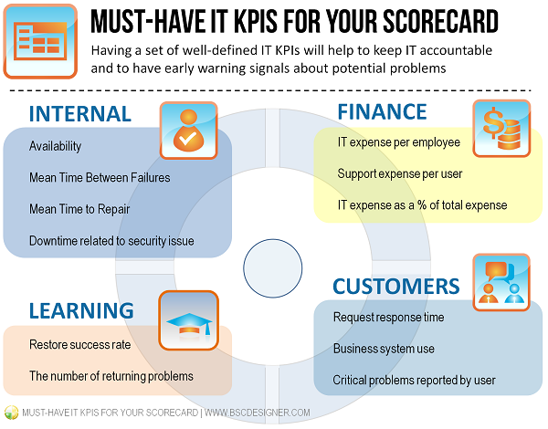 Must have it kpis for your business scorecard bsc designer having a set of well defined it kpis will help to keep it accountable and friedricerecipe Gallery
