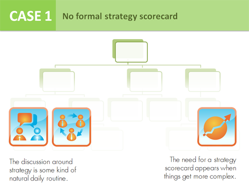 Case 1 - No formal strategy scorecard