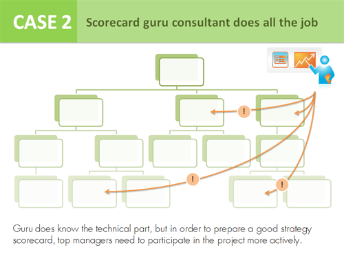Case 2 - Scorecard guru consultant does all the job