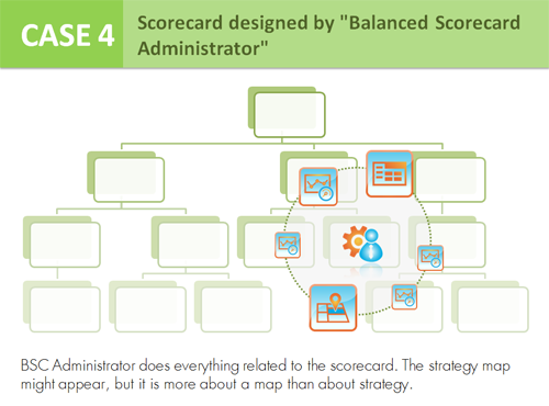 "Case 4 - Scorecard designed by ""Balanced Scorecard Administrator"""