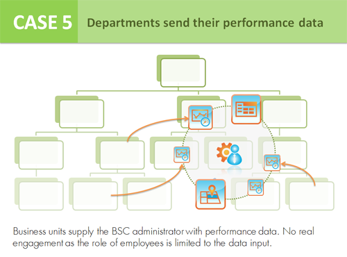 Case 5 - Departments send their performance data