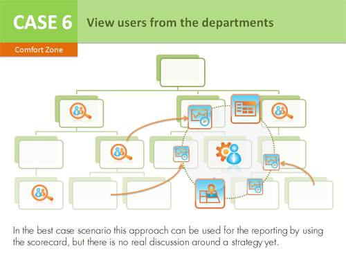 Case 6 - View users from the departments