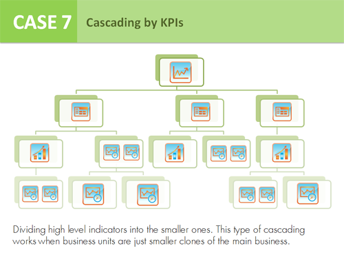 Case 7 - Cascading by KPIs