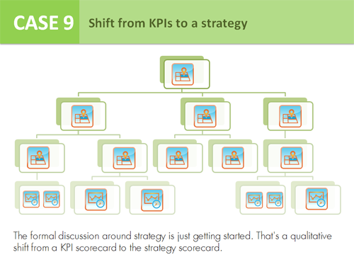 Case 9 - Shift from KPIs to a strategy