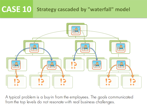 "Case 10 - Strategy cascaded by ""waterfall"" model"