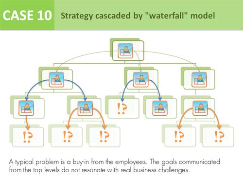 """Case 10 - Strategy cascaded by """"waterfall"""" model"""