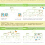 Infographic: 12 Examples of Balanced Scorecard Cascading