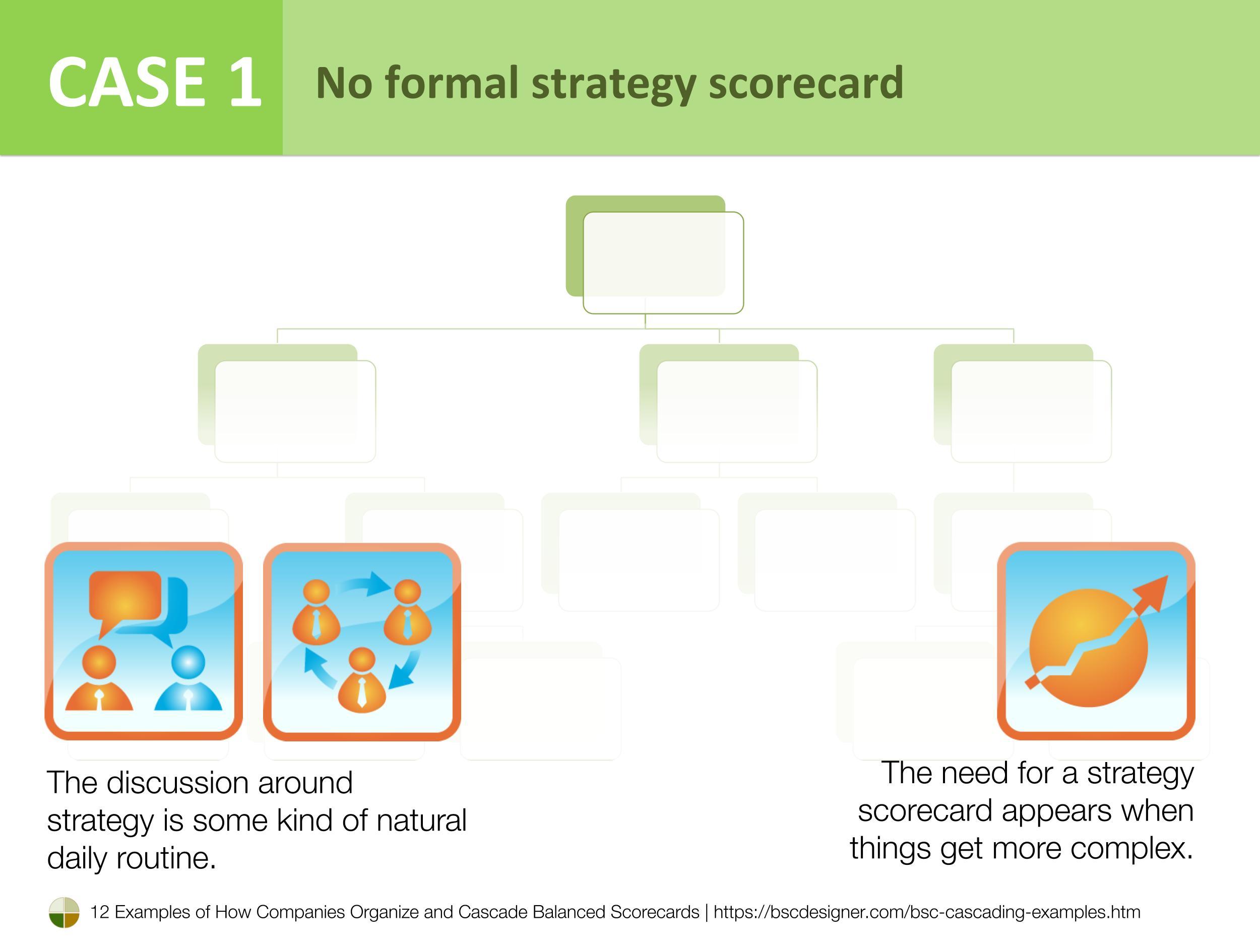 Case 1 - No formal strategy scorecard